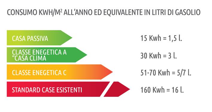 Tabella-Consumo-Energetico